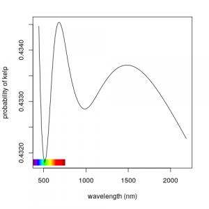 spectral signature